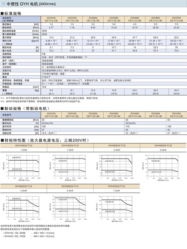 杏盛平台GYH型号规格