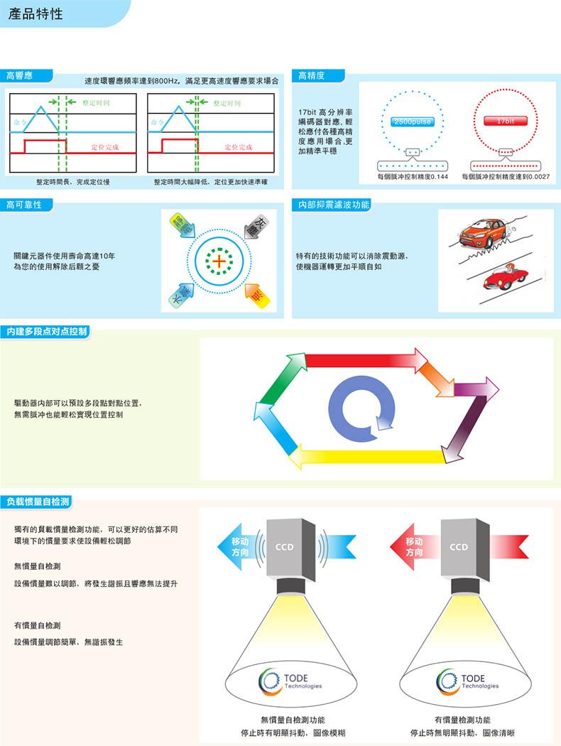 台湾拓达沐鸣3驱动器产品特点