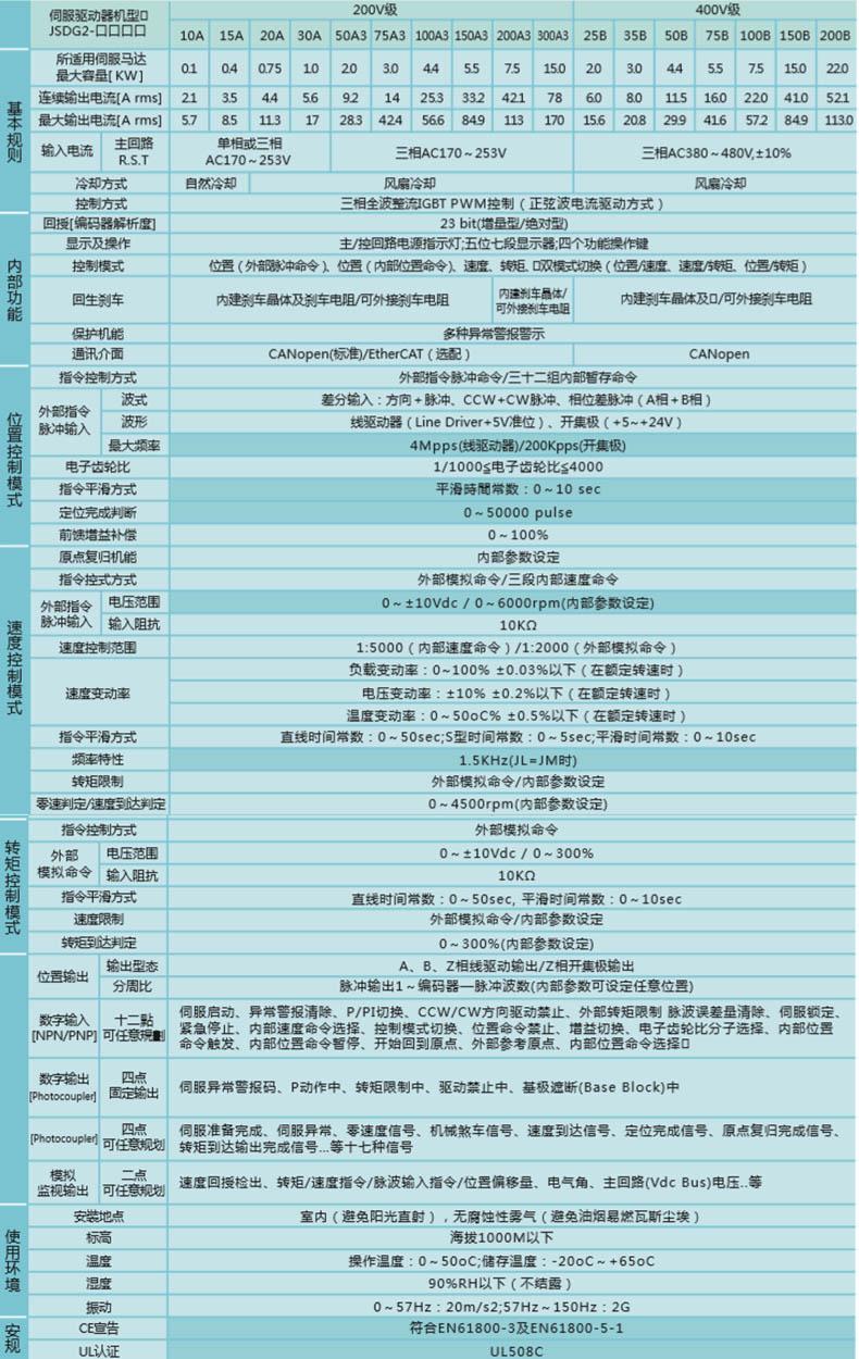 JSDG2杏盛代理标准规格